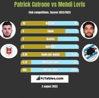 Patrick Cutrone vs Mehdi Leris h2h player stats