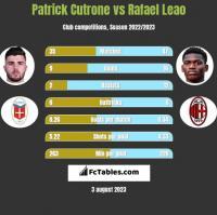 Patrick Cutrone vs Rafael Leao h2h player stats