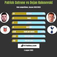 Patrick Cutrone vs Dejan Kulusevski h2h player stats