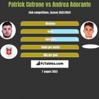 Patrick Cutrone vs Andrea Adorante h2h player stats