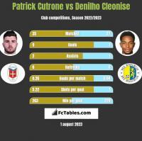 Patrick Cutrone vs Denilho Cleonise h2h player stats