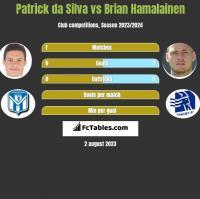 Patrick da Silva vs Brian Hamalainen h2h player stats