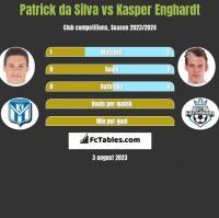 Patrick da Silva vs Kasper Enghardt h2h player stats