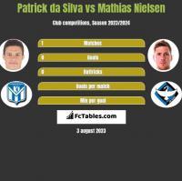 Patrick da Silva vs Mathias Nielsen h2h player stats