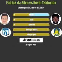Patrick da Silva vs Kevin Tshiembe h2h player stats