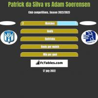 Patrick da Silva vs Adam Soerensen h2h player stats