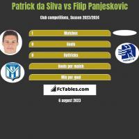 Patrick da Silva vs Filip Panjeskovic h2h player stats