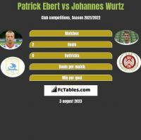 Patrick Ebert vs Johannes Wurtz h2h player stats