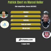 Patrick Ebert vs Marcel Heller h2h player stats