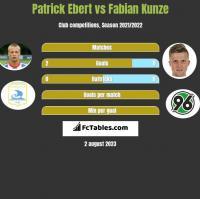 Patrick Ebert vs Fabian Kunze h2h player stats