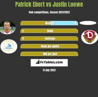 Patrick Ebert vs Justin Loewe h2h player stats