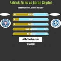 Patrick Erras vs Aaron Seydel h2h player stats