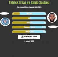 Patrick Erras vs Cebio Soukou h2h player stats