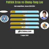 Patrick Erras vs Chung-Yong Lee h2h player stats