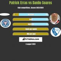 Patrick Erras vs Danilo Soares h2h player stats