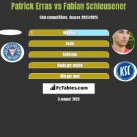 Patrick Erras vs Fabian Schleusener h2h player stats