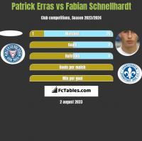Patrick Erras vs Fabian Schnellhardt h2h player stats