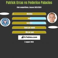 Patrick Erras vs Federico Palacios h2h player stats