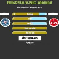 Patrick Erras vs Felix Lohkemper h2h player stats