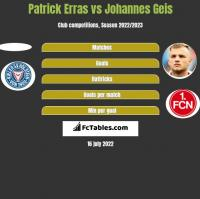 Patrick Erras vs Johannes Geis h2h player stats