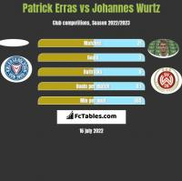 Patrick Erras vs Johannes Wurtz h2h player stats