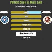 Patrick Erras vs Marc Lais h2h player stats
