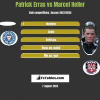 Patrick Erras vs Marcel Heller h2h player stats