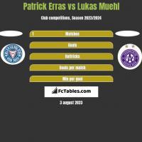 Patrick Erras vs Lukas Muehl h2h player stats