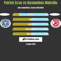 Patrick Erras vs Haralambos Makridis h2h player stats