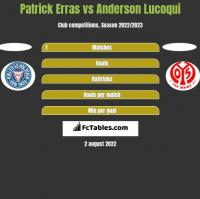 Patrick Erras vs Anderson Lucoqui h2h player stats