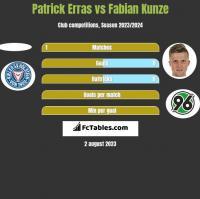 Patrick Erras vs Fabian Kunze h2h player stats