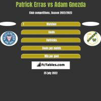 Patrick Erras vs Adam Gnezda h2h player stats