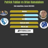 Patrick Fabian vs Brian Hamalainen h2h player stats