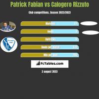 Patrick Fabian vs Calogero Rizzuto h2h player stats