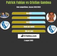 Patrick Fabian vs Cristian Gamboa h2h player stats