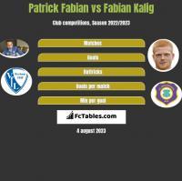 Patrick Fabian vs Fabian Kalig h2h player stats