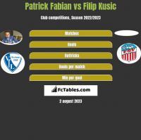 Patrick Fabian vs Filip Kusic h2h player stats
