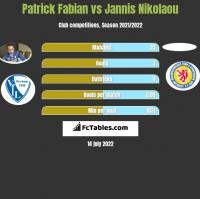 Patrick Fabian vs Jannis Nikolaou h2h player stats