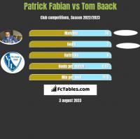 Patrick Fabian vs Tom Baack h2h player stats