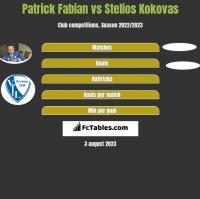 Patrick Fabian vs Stelios Kokovas h2h player stats
