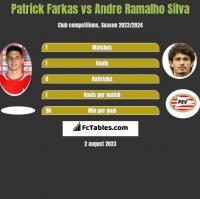 Patrick Farkas vs Andre Ramalho Silva h2h player stats