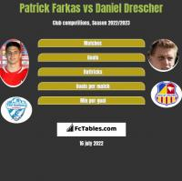 Patrick Farkas vs Daniel Drescher h2h player stats