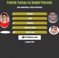 Patrick Farkas vs Daniel Petrovic h2h player stats