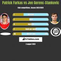 Patrick Farkas vs Jon Gorenc-Stankovic h2h player stats