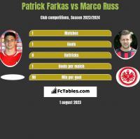 Patrick Farkas vs Marco Russ h2h player stats