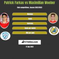 Patrick Farkas vs Maximilian Woeber h2h player stats