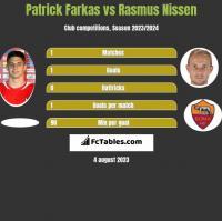 Patrick Farkas vs Rasmus Nissen h2h player stats