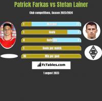 Patrick Farkas vs Stefan Lainer h2h player stats