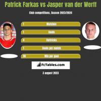 Patrick Farkas vs Jasper van der Werff h2h player stats