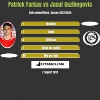 Patrick Farkas vs Jusuf Gazibegovic h2h player stats